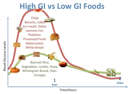 glycemic load and index 01